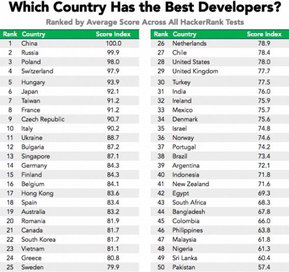 Российская Федерация вошла втройку стран случшими программистами
